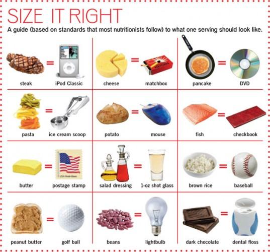 ปริมาณอาหารที่ควรทาน-หนึ่งหน่วยบริโภค